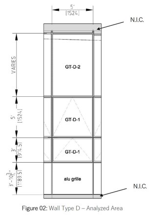 Typical Curtain Wall Panel