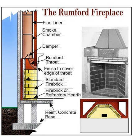 Fire Place Illustration
